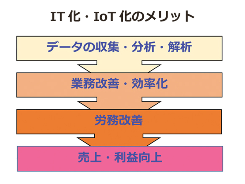 it iot merit